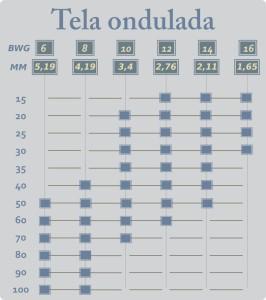 Padrões de produção de Onduladas IV